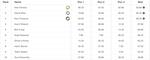 X Games Superpipe Herren Results