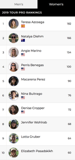 Das derzeitig VANS BMX Pro Cup Ranking 2019 der Damen