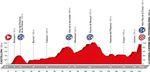 Vuelta a Espana 2016 - Etappe 17