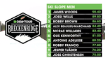 Dew Tour Semifinals Top 10