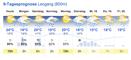 Wetter Leogang