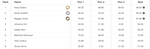 X Games Slopestyle Damen Results