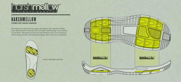 Harshmellow Boards Snowboards Technology