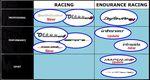 Überblick der Bianchi-Bikes in den Kategorien Racing und Endurance Racing.