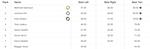 X Games Big Air Damen Results