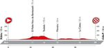 Vuelta a Espana 2016 - Etappe 19