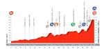 Von 120 Meter auf 1830 Meter in 175 Kilometern zum ersten unklassifizierten Berg der Vuelta a España 2017 (Quelle: Unipublic)