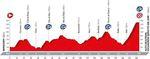 Vuelta a Espana 2016 - Etappe 20