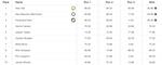X Games Slopestyle Herren Results