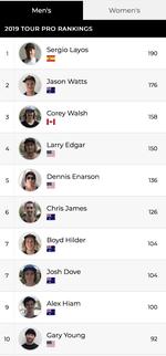 VANS BMX Pro Cup Ranking 2019 der Herren