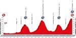 Vuelta a Espana 2016 - Etappe 14