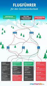 infografik_gepackgebuehren_snowboard